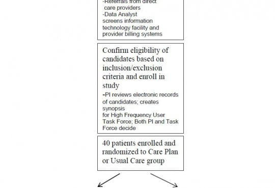 Randomized Controlled Trial of Electronic Care Plan Alerts and Resource Utilization by High Frequency Emergency Department Users with Opioid Use Disorder