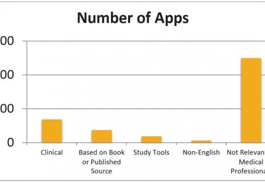 There's an App for That? Highlighting the Difficulty in Finding Clinically Relevant Smartphone Applications