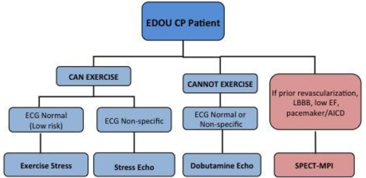 Reduction In Radiation Exposure Through A Stress Test Algorithm In